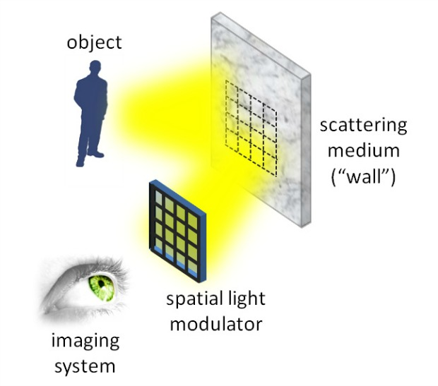 "An illustration of how the device ""sees"" around corners."