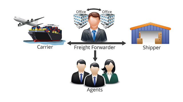 The freight flow chart