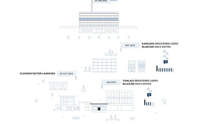 CloudOn flow chart. (CloudOn blog)
