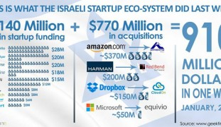 Geektime's infographic of Israel's phenomenal successes in one week. (Geektime.com)