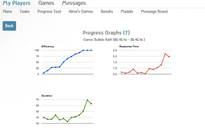 Parents or caregivers can track progress for each game.