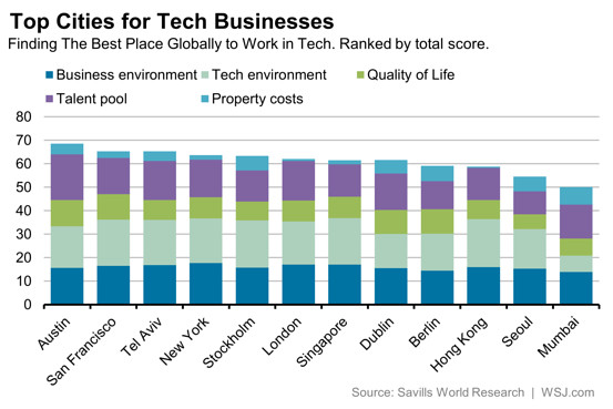 Tel Aviv Is Worlds 3rd Best Place For Technology Business Israel21c