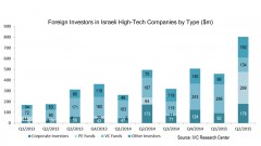 Foreign Investors in Israeli High-Tech Companies by Type ($m)