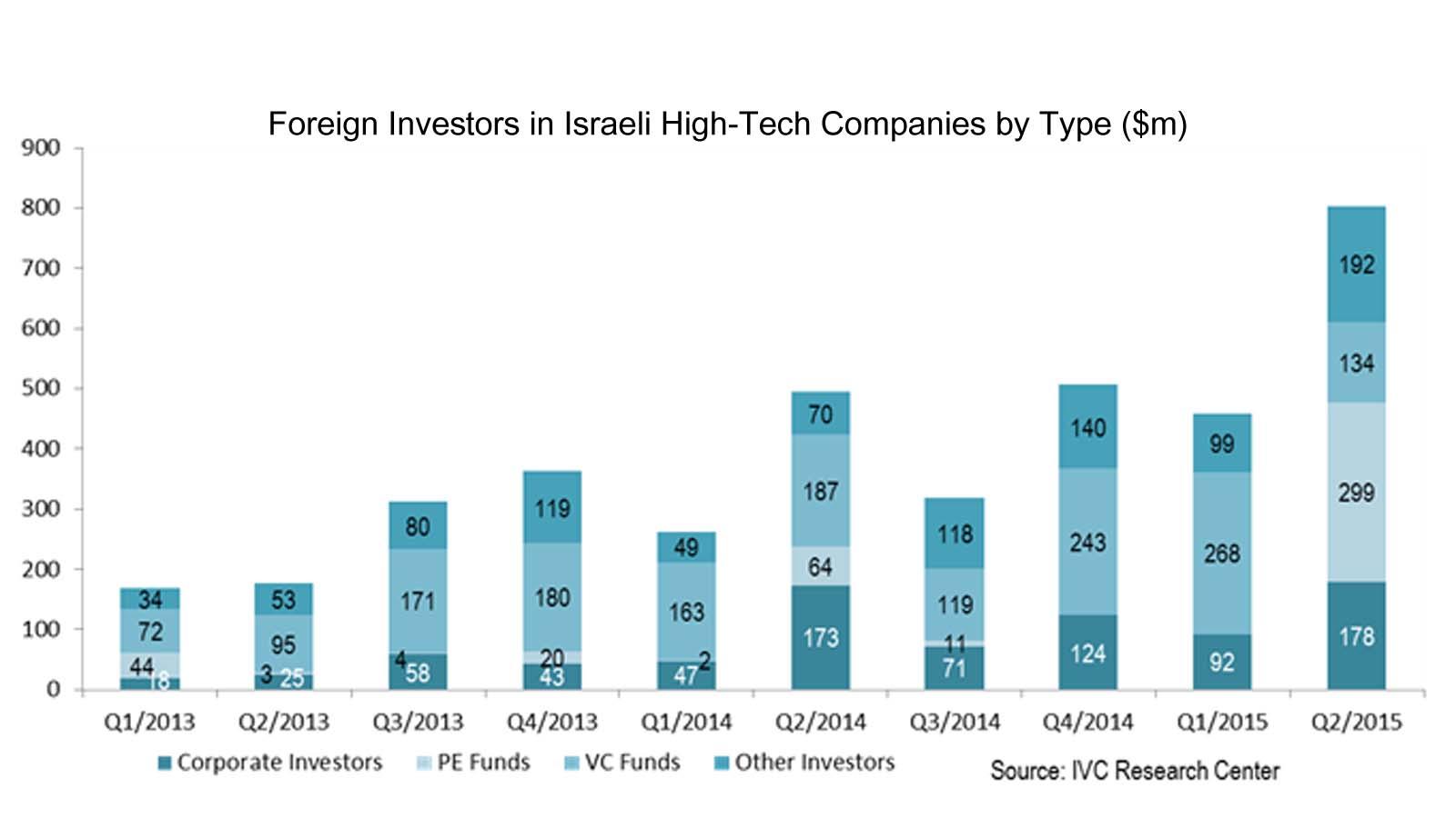 Israeli High Tech Raises Record 1 12b In Q2 Financing