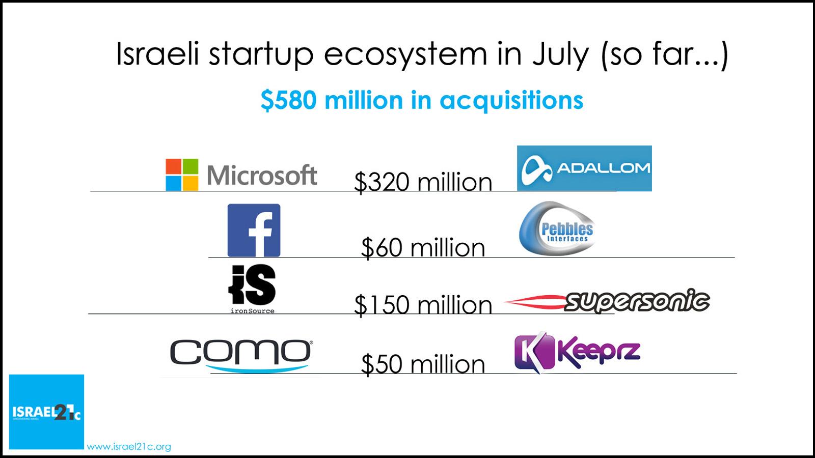 Summer sales in the Israeli startup arena. (ISRAEL21c.org)