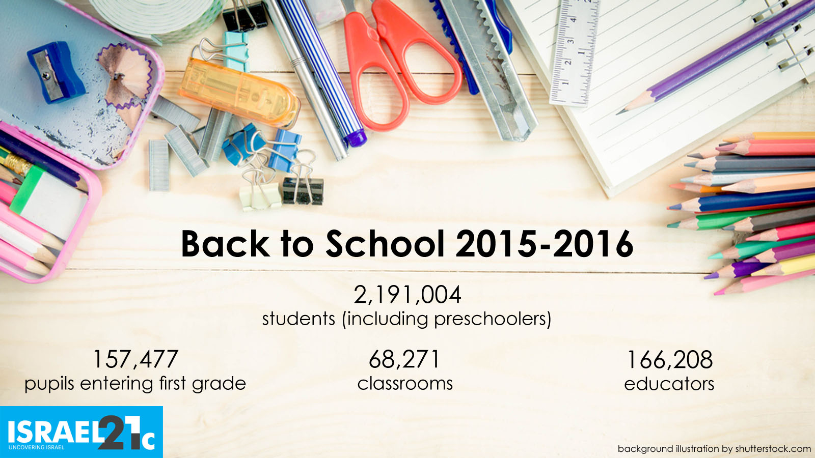 Back to School figures by ISRAEL21c