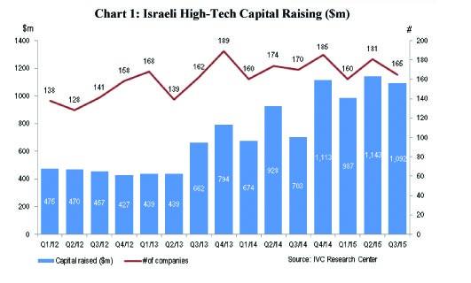 Summary of Israeli High-Tech Company Capital Raising 2011