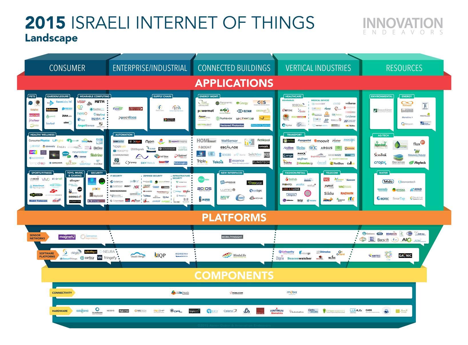 Innovation Endeavors' Israel IoT Landscape. Image courtesy