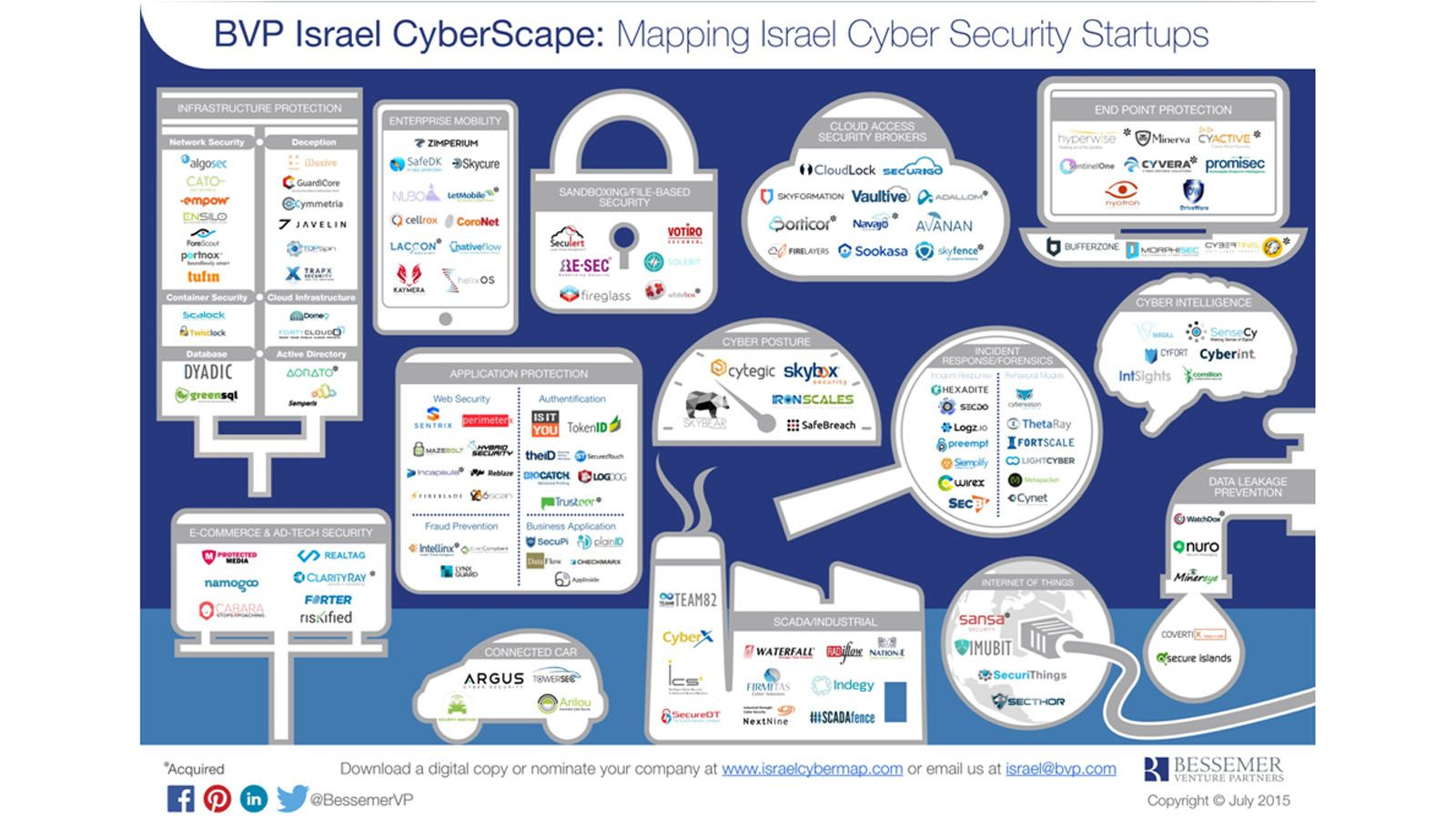 Israeli cybersecurity technologies are going to become ever more vital for the world. Graphic courtesy of BVP Israel