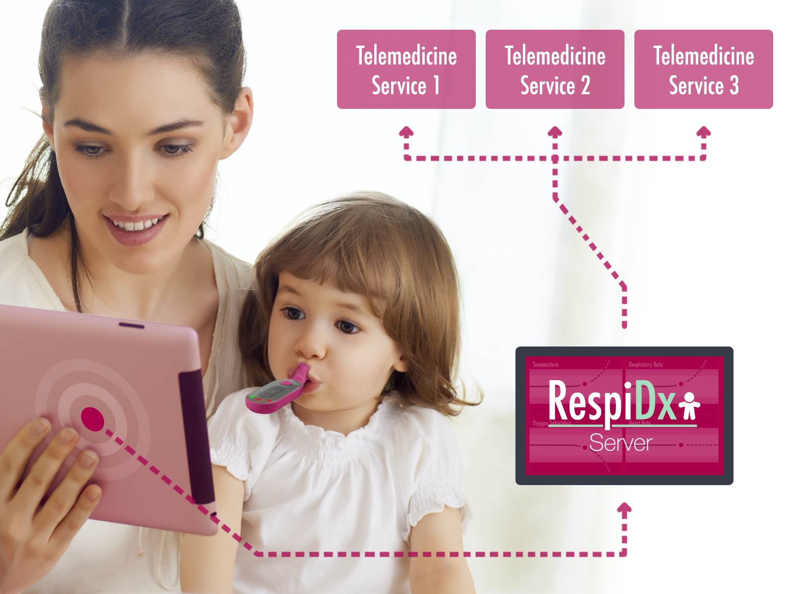 The Respimometer is being designed to measure a variety of vital signs as a tool for telemedicine. Photo courtesy of RespiDx
