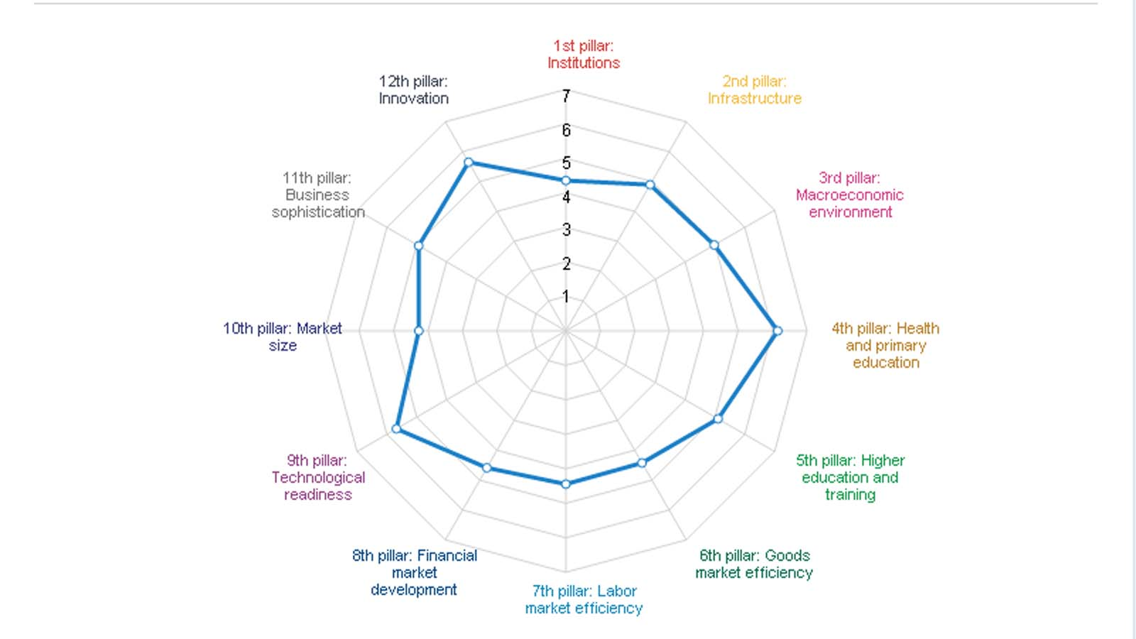 Israel's performance index as rated by the World Economic Forum for the Global Competitiveness Report 2016–2017.