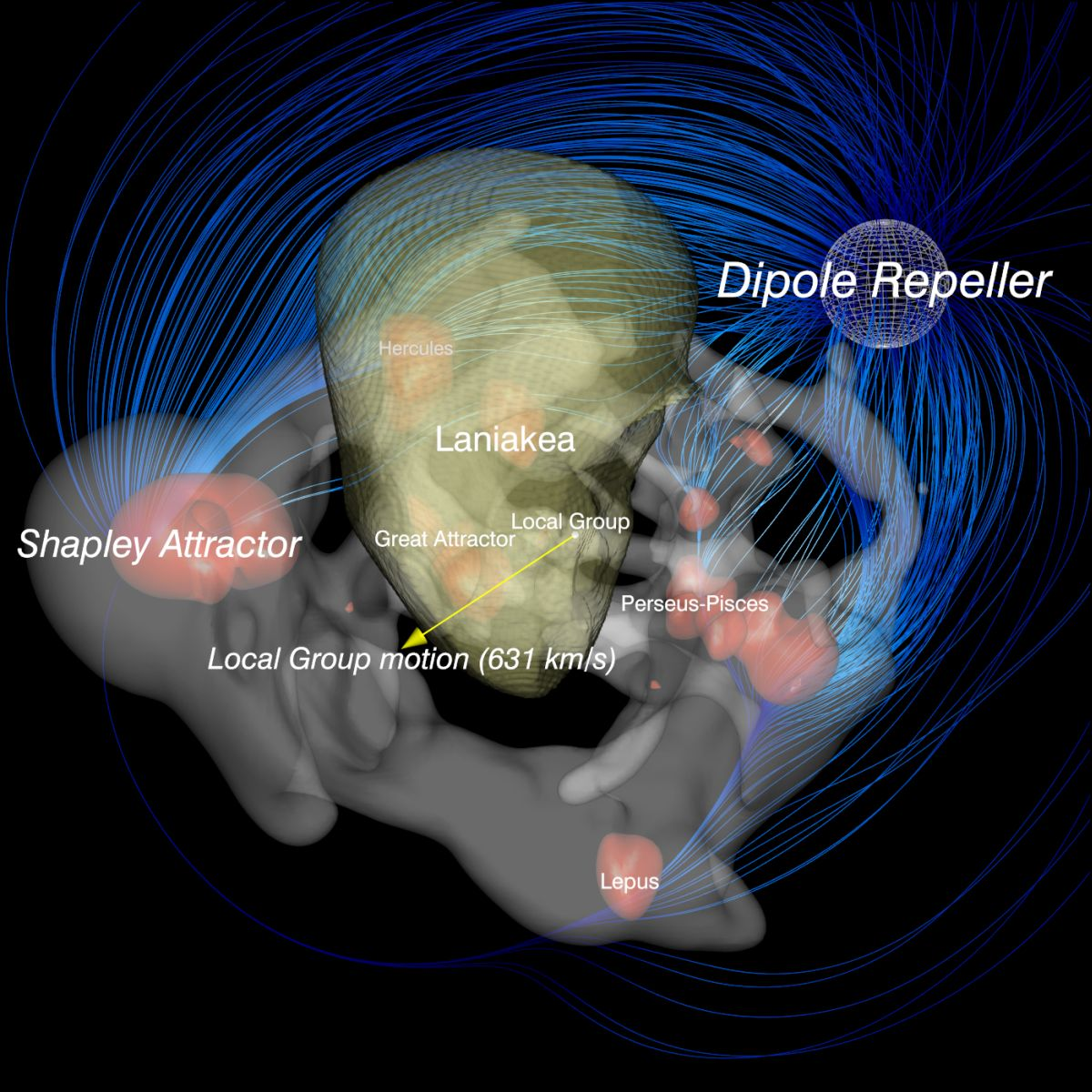 An illustration of the Dipole Repeller in the universe. Courtesy of the Hebrew University of Jerusalem