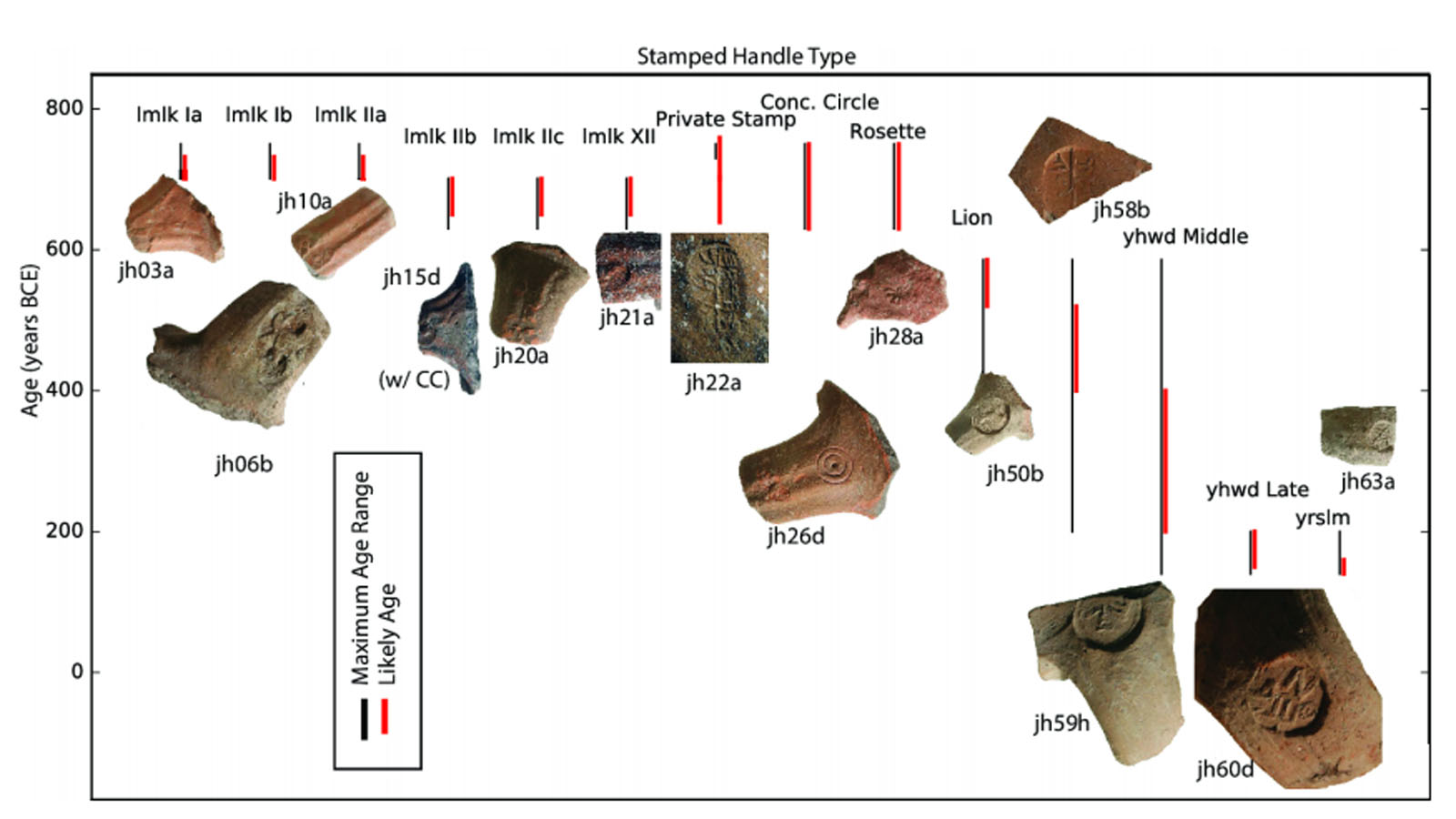 67 ancient, heat-impacted Judean ceramic storage jar handles. Photo courtesy