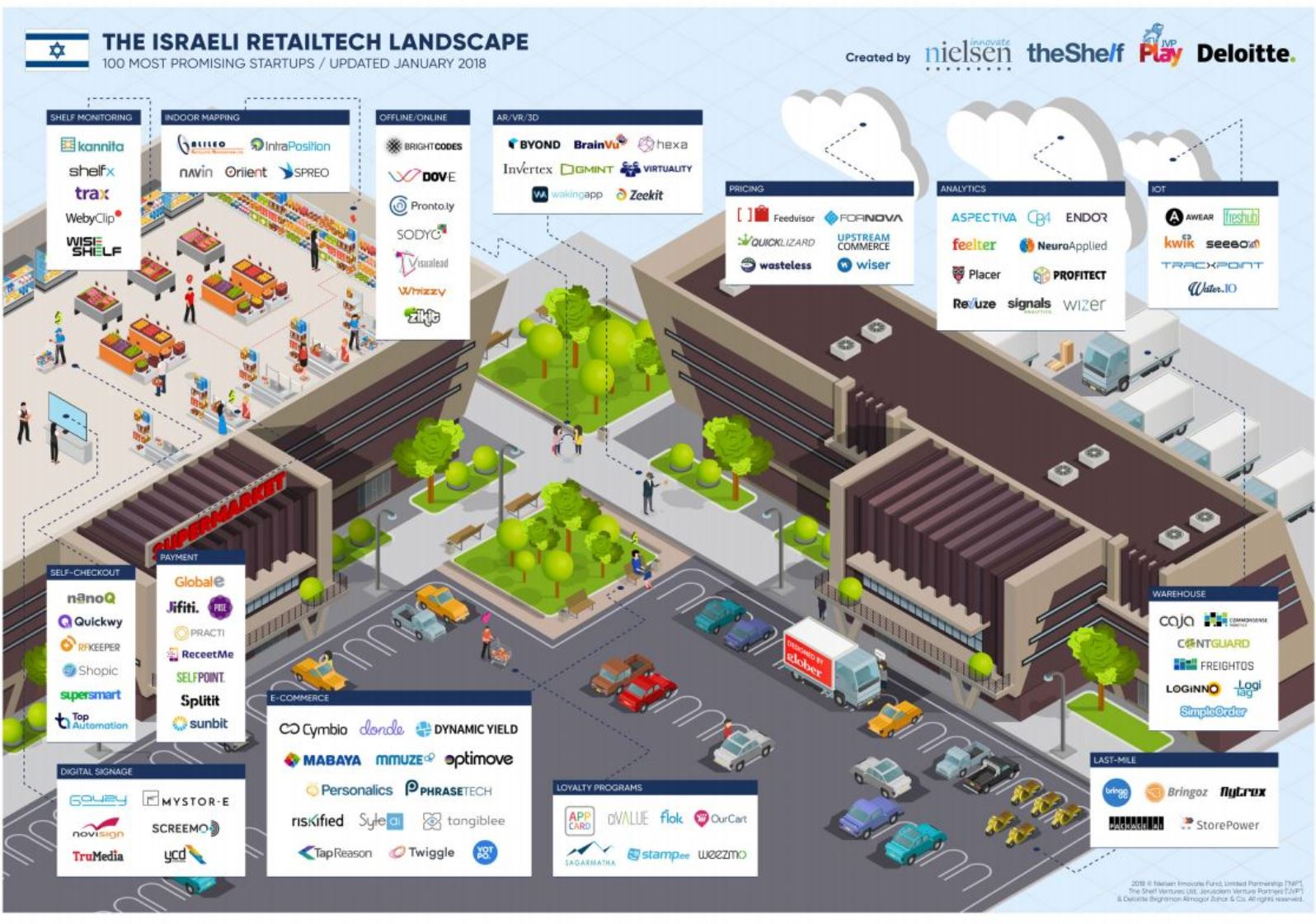 New map of Israeli retail-tech shows a booming sector