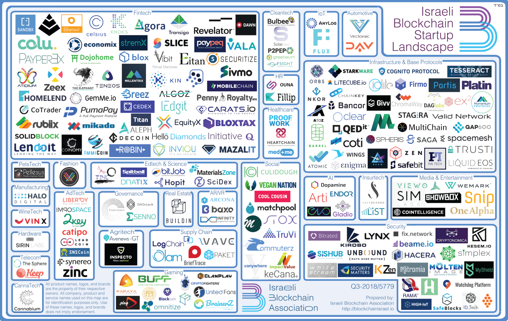 blockchain israel startup landscape israeli startups companies technology scene number q3 blockbuster association tripled israel21c industry infographic showing